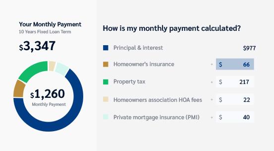 mortgage calculator sample diagram
